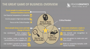 great game of business source