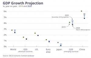 OECD growth projections