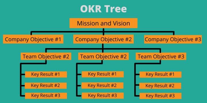 OKR tree